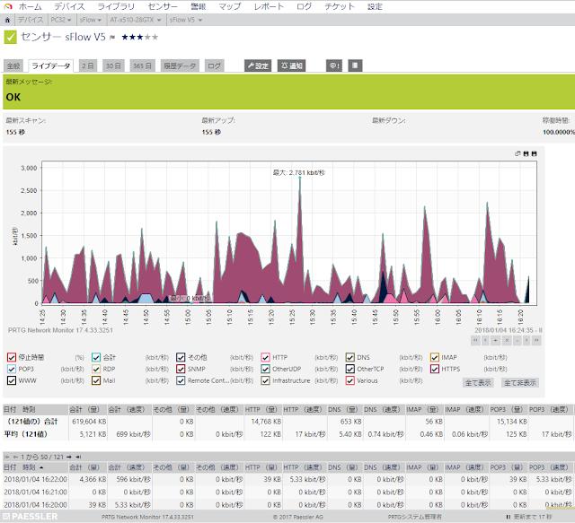 sFlowセンサーのライブデータタブ