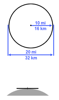 esquema de la curvatura de la tierra