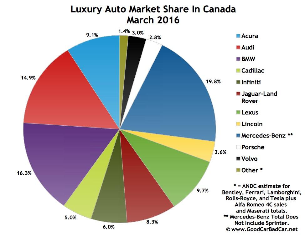 Best Selling Luxury Cars In Canada