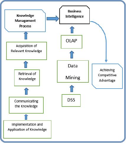 Sekedar coretan knowledge management km adalah alat strategis dalam membangun intellectual capital ic pada sebuah organisasi manajemen menjalankan km sebagai alat yang ccuart Choice Image