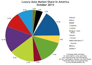 USA luxury auto brand market share chart October 2015
