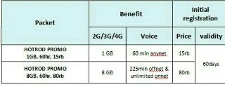 daftar paket internet xl hotrod