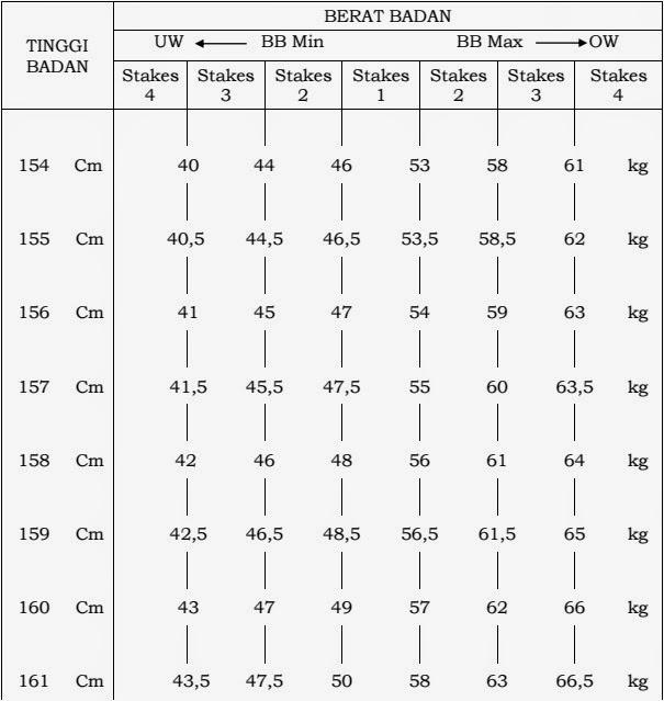 Penilaian berat badan polri