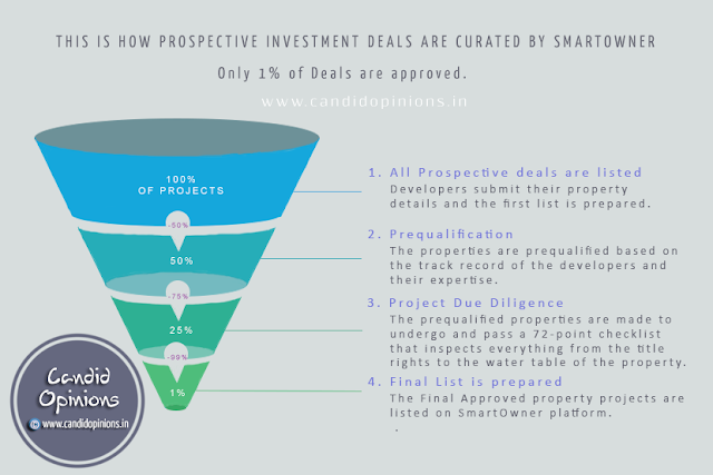 This is how the prospective investment deals are curated by SmartOwner