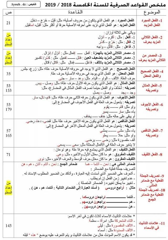 ملخص القواعد الصرفية للسنة الخامسة ابتدائي