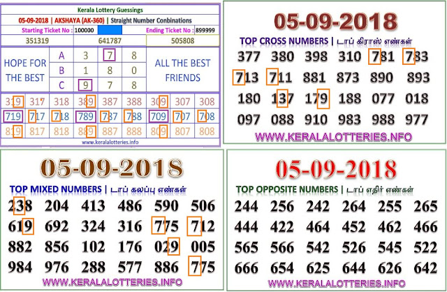 kerala lottery abc guessing Akshaya AK-360 on 05.09.2018 by keralalotteries.info