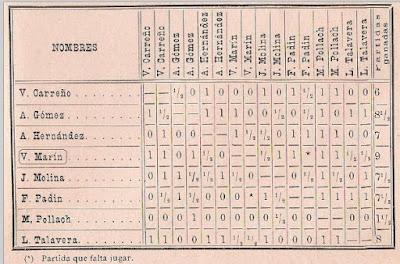 Clasificación final Torneo de Madrid 1897