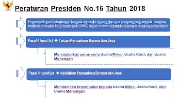 peraturan presiden no 16 tahun 2018 tarif pph umkm nurul sufitri
