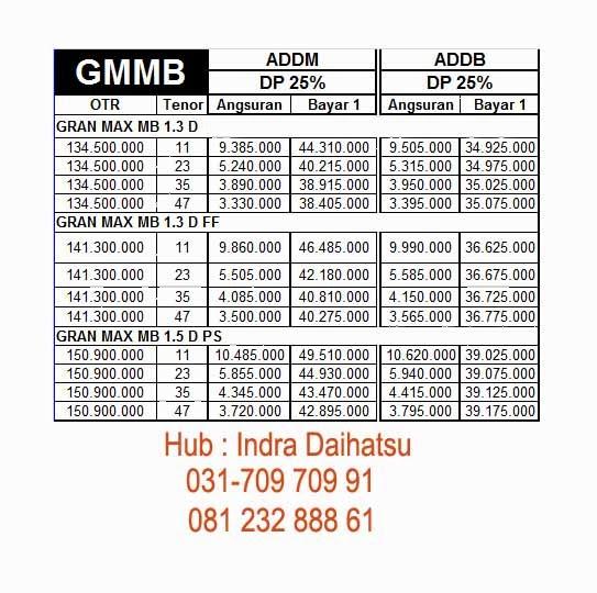 Paket Kredit Gran Max Minibus Surabaya