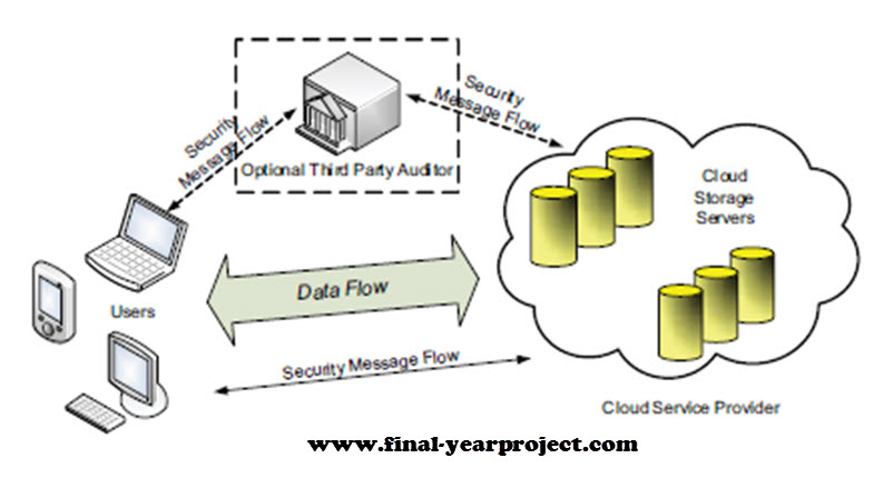 Dissertation report on cloud computing