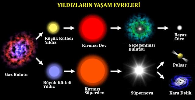Yıldızların yaşam evreleri