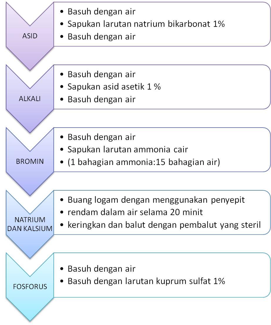 Makmal Sk Kem Kabota Prosedur Pertolongan Cemas