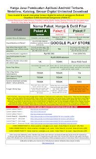Harga Jasa Pembuatan Aplikasi Android Terbaru