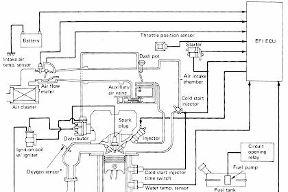 Pengertian EFI dan Prinsip Sistem Kontrol EFI (Electronic Fuel Injection)