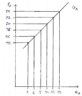 Curva de oferta - Economía