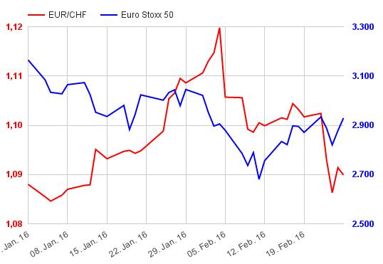 Kurs euro rupiah forex