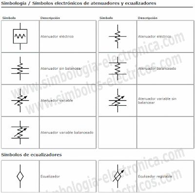 Símbolos de atenuadores y ecualizadores