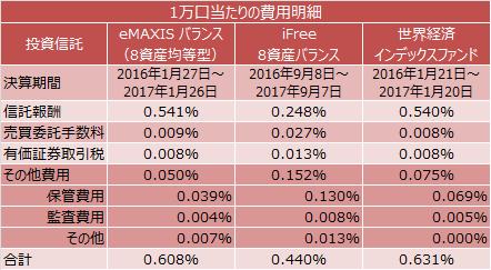 eMAXIS バランス(8資産均等型)、iFree 8資産バランス、世界経済インデックスファンドの1万口当たりの費用明細