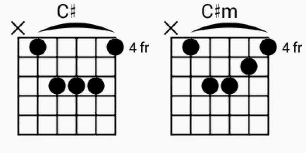 Kunci C# dan C#m Fret 4