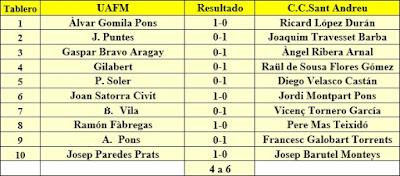 Ronda 9 del campeonato de Catalunya por equipos de 1962