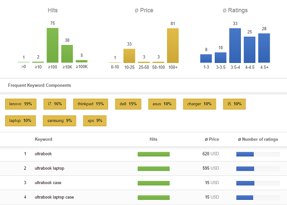 Free Keyword Tool Planner Research Finder Generator Bundet