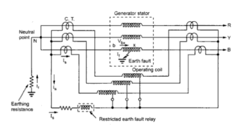 restricted earth fault relay circuit diagram