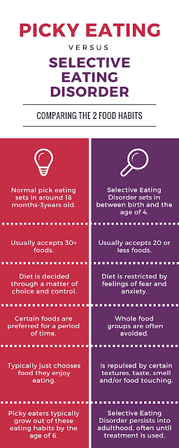 Picky eating vs selective eating disorder infographic