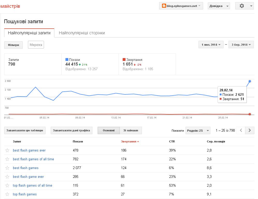 blog @ e+Games: [stats] Google shows 2.5K a day, 45K a