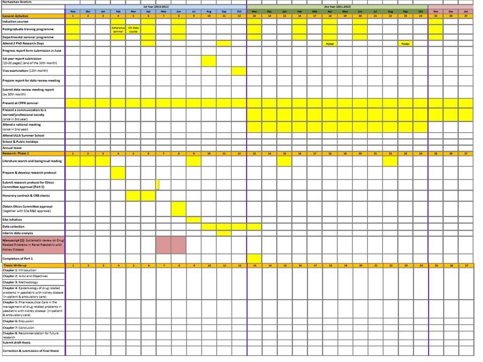 Dissertation Proposal Timetable Sample