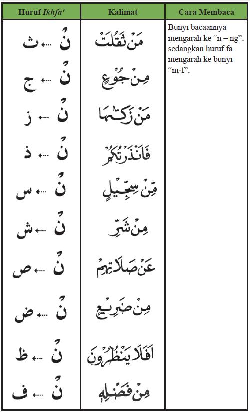Contoh Ikhfa wusta pada huruf nun sukun