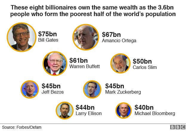 8 человек, владеющих половиной мира - ну не смешно?!