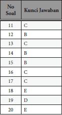 jawaban soal PKN kelas X