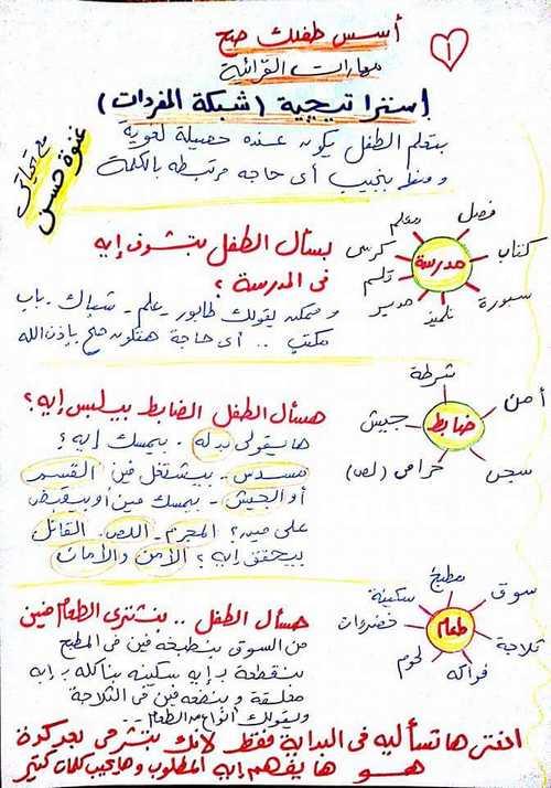 مذكرة مهارات القرائية واستراتيجيات القرائية للأستاذة غنوة حسن
