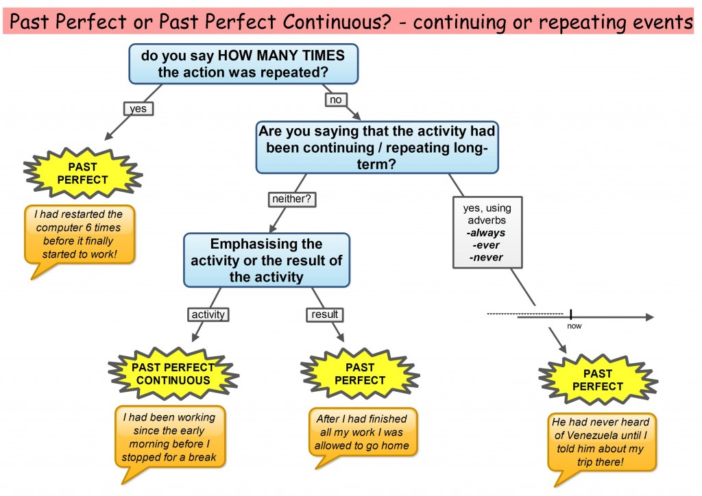 Success in English (batxillerat): PAST TENSES II: Past