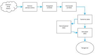 elemen fungsional instrumen pengukuran