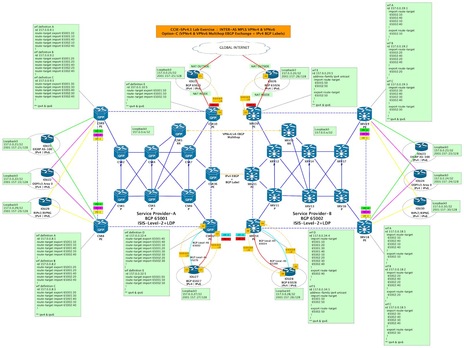 Cisco && Juniper practice labs : Juniper :: MPLS L3VPN-MPBGP
