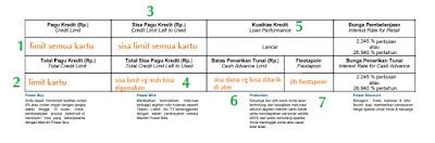 Gambar 2 Tagihan kartu kredit bank mandiri bagian bawah