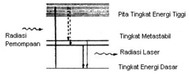 Pemompaan pada laser Ruby, He-Ne,dan Semikonduktor