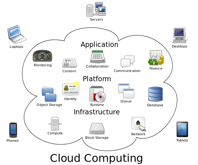What Advancements in Cloud Computing Mean for Productivity and Accessibility in the Office