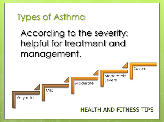 the four different types of asthma Information on the various types of asthma asthma symptoms there are many different triggers and different triggers affect asthma sufferers differently.