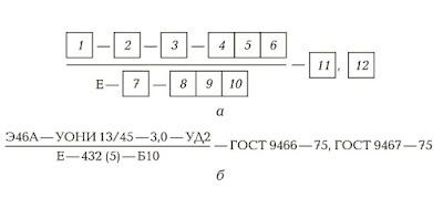 Условные обозначения покрытых электродов для сварки углеродистых и низколегированных конструкционных сталей