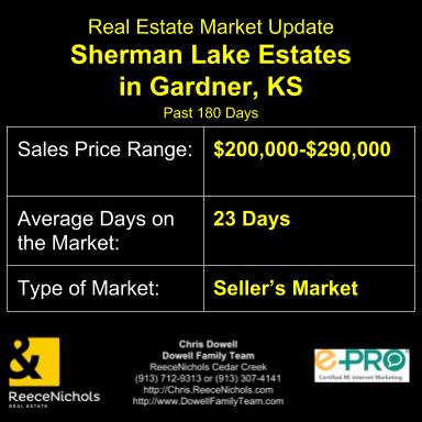 Real Estate Market Update for Sherman Lake Estates in Gardner, KS