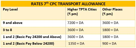 Rates of Transport Allowance recommended by 7th CPC
