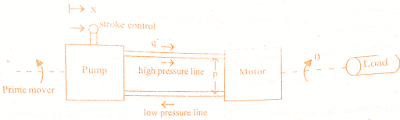 transfer-function-mathematical-model-hydraulic-system