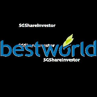 BEST WORLD INTERNATIONAL LTD (5ER.SI)