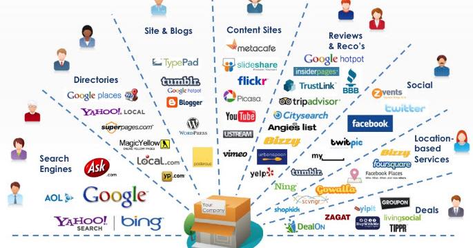 Thumbnail for Digital Marketing Company, Digital Marketing Agency in Delhi, India Social Media Optimization