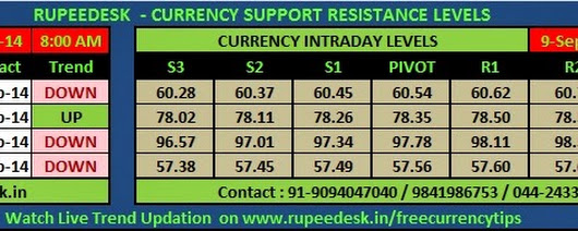 INDIAN CURRENCY INTRADAY SUPPORT RESISTANCE LEVELS: 09-09-2014