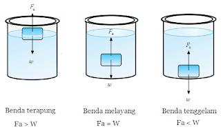 Benda dalam Hukum Archimedes