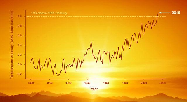Global Land Ocean Temperature graph