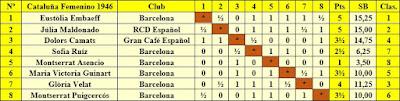 Clasificación final según orden del sorteo inicial del IX Campeonato femenino de Cataluña 1946